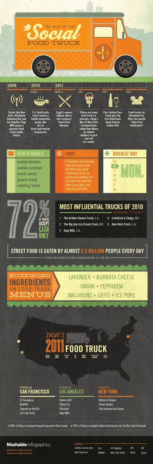 These Eye-Opening Facts Will Give You a New Respect for Food Trucks [Infographic]