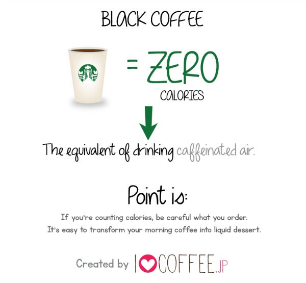 Calories in Starbucks Drinks Illustrated by Skittles, French Fries and Pizza [Infographic]