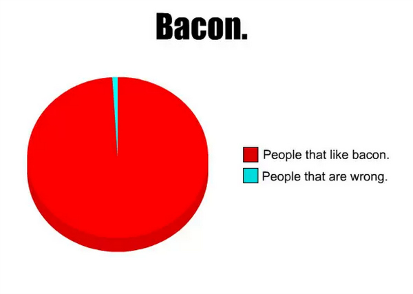 bacon pie chart