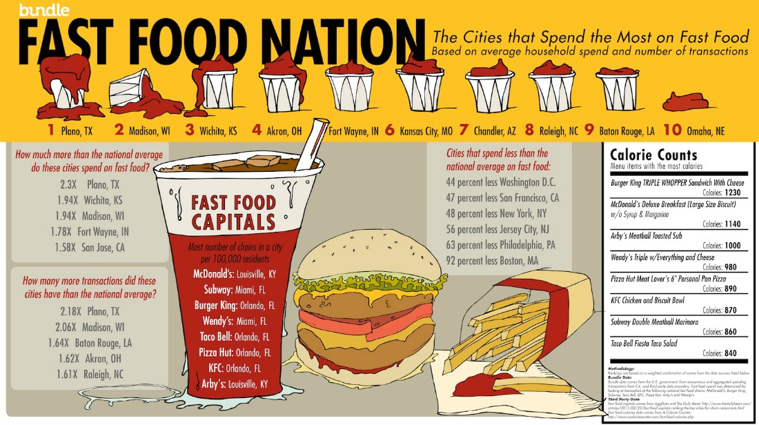 Effects Of Fast Food Nation