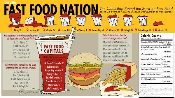 fast-food-statistics
