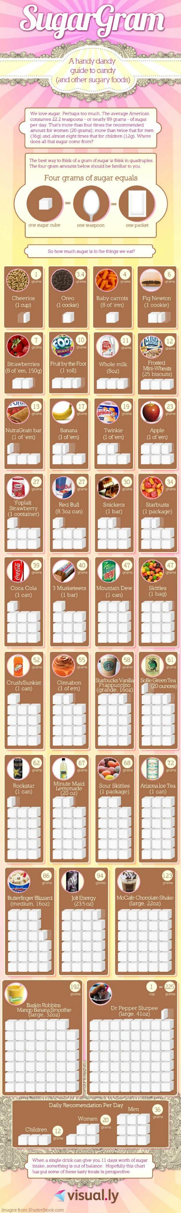 sugar-content-food