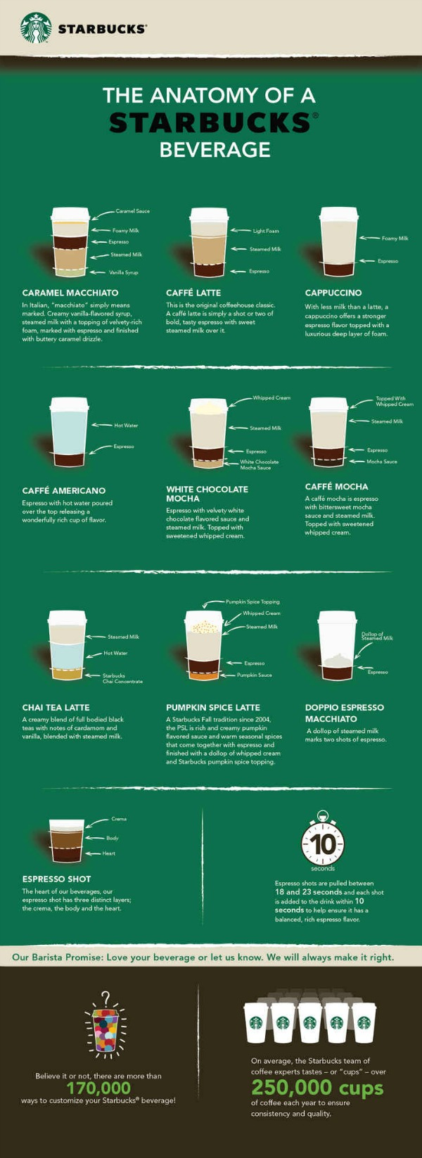 What Goes into a Pumpkin Spice Latte and Other Starbucks Drinks [Infographic]