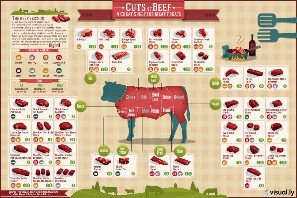 cuts-beef