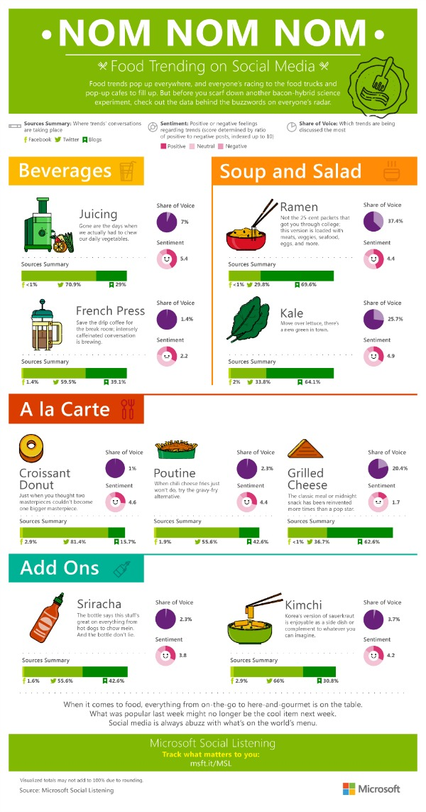 food-trends-infographic