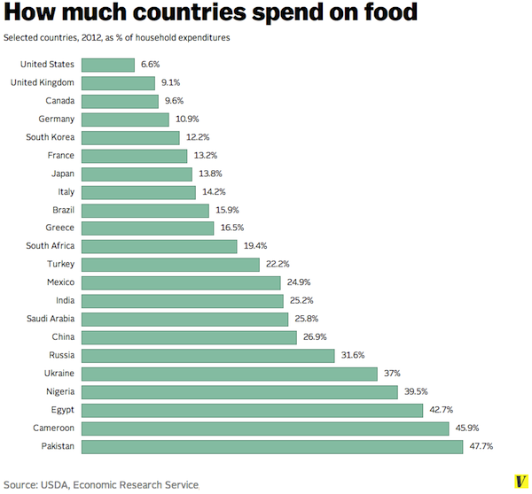 How Much Countries Spend on Food, Based on Annual Income