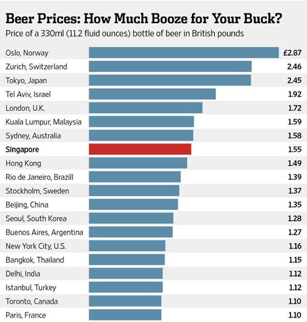 The Average Cost Of Beer Around The World Infographic