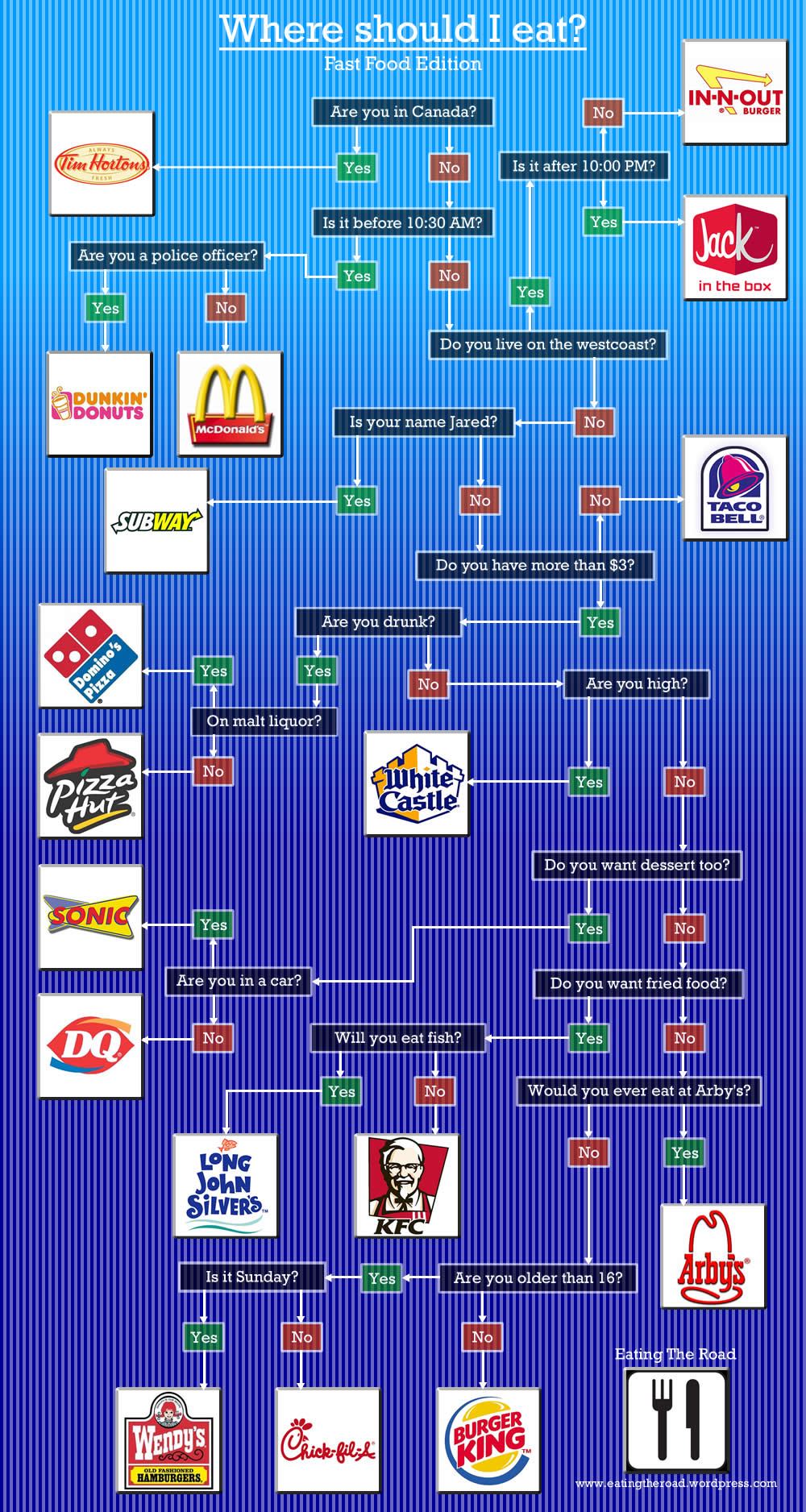 This Flowchart Tells You Which Fast Food To Eat  According To Age  Location  U0026 Time