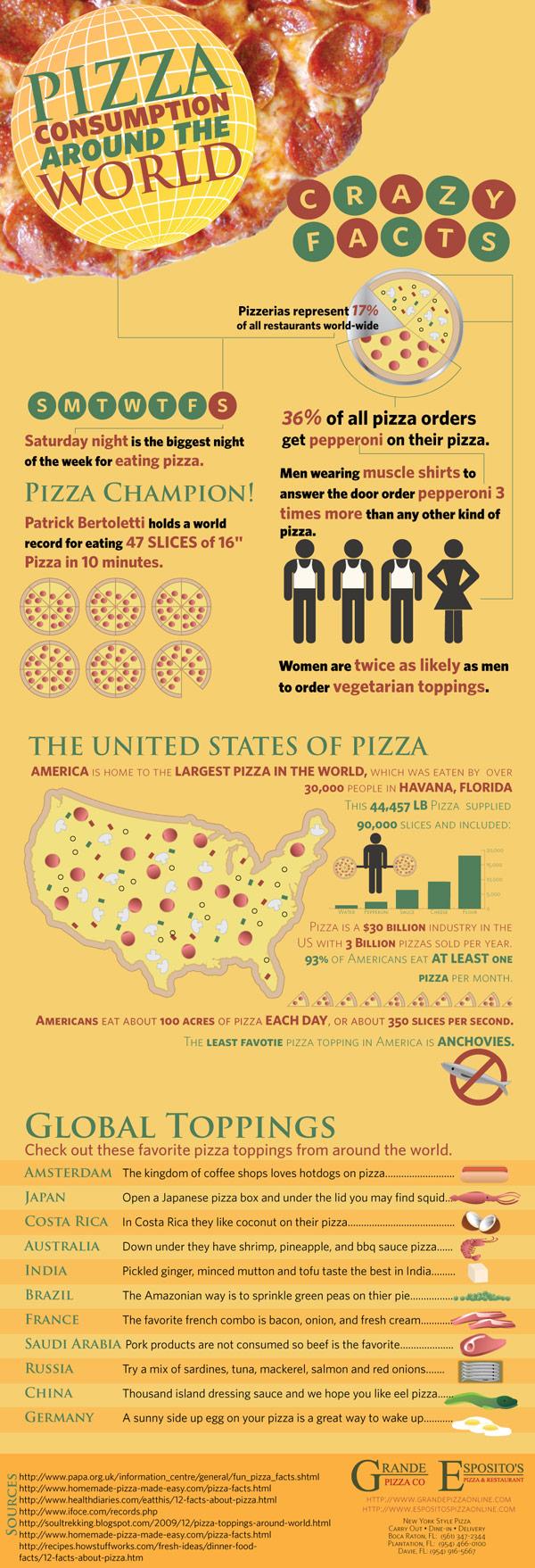 pizza-infographic