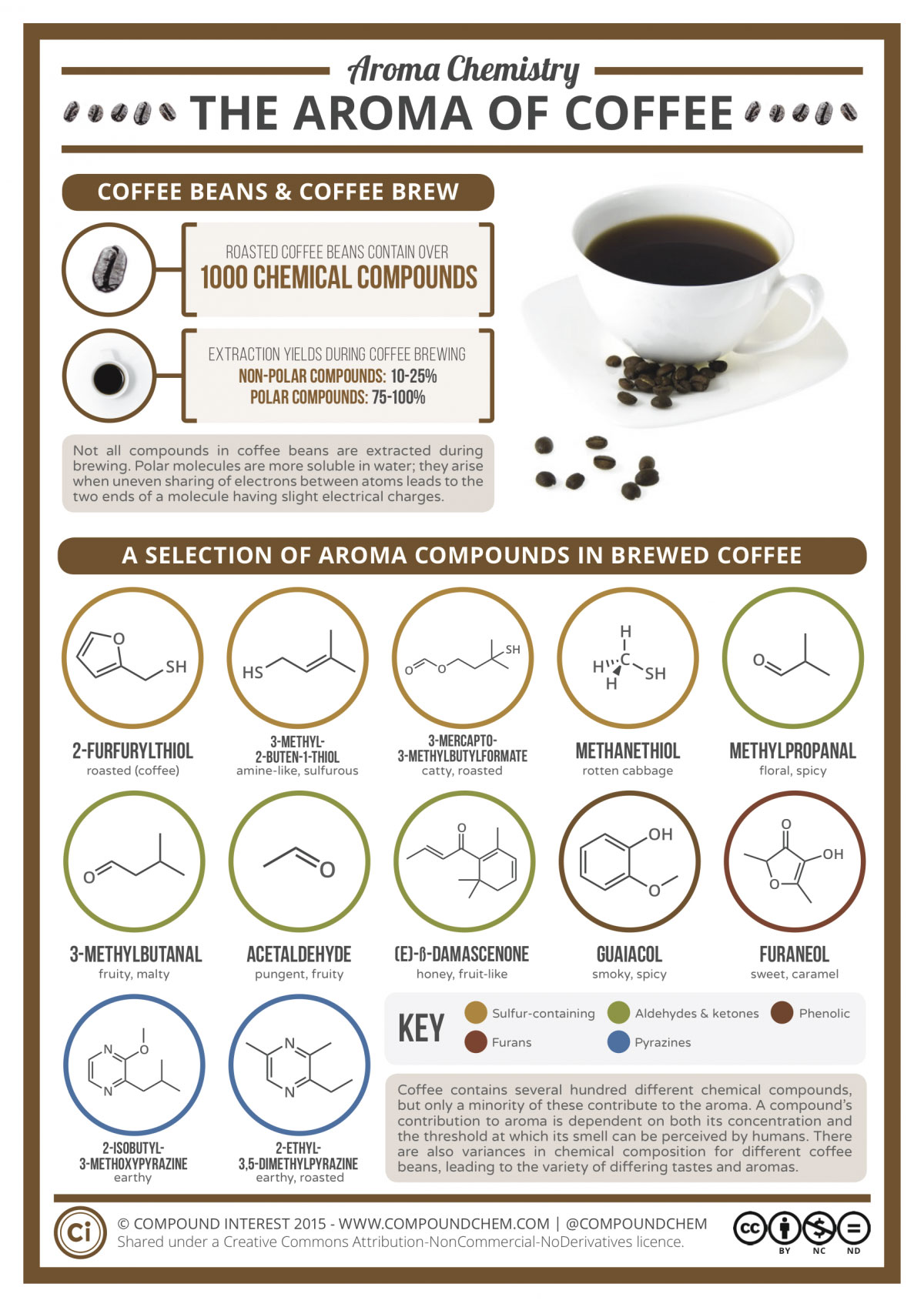 the-aroma-of-coffee-chemistry
