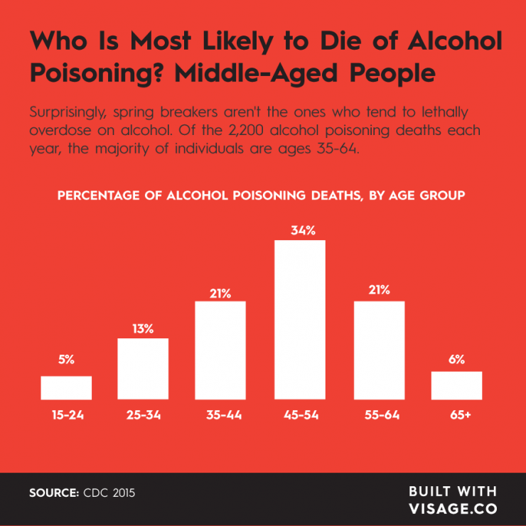 This Is The Age You're Likely To Die Of Alcohol Poisoning [CHART]