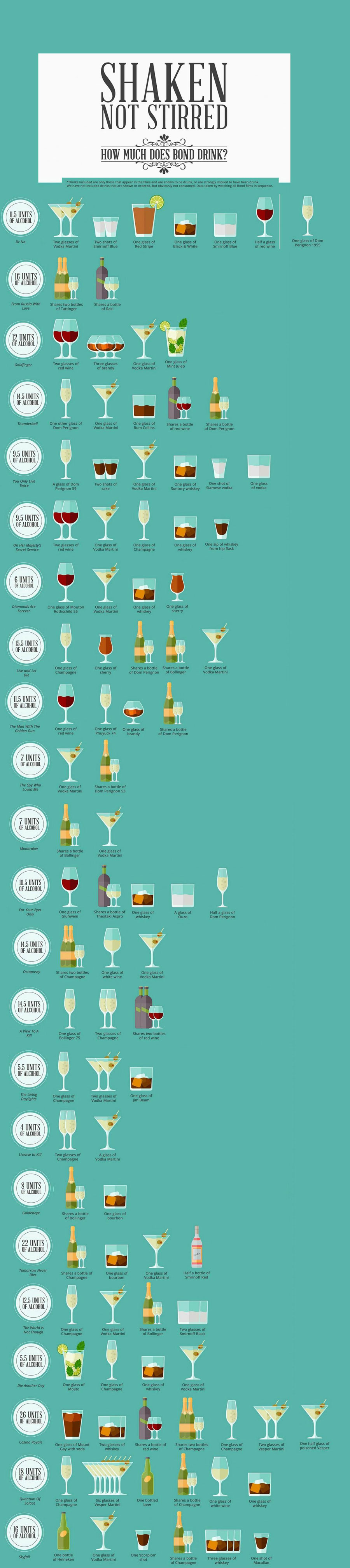 Bond-Drinks-Graphic