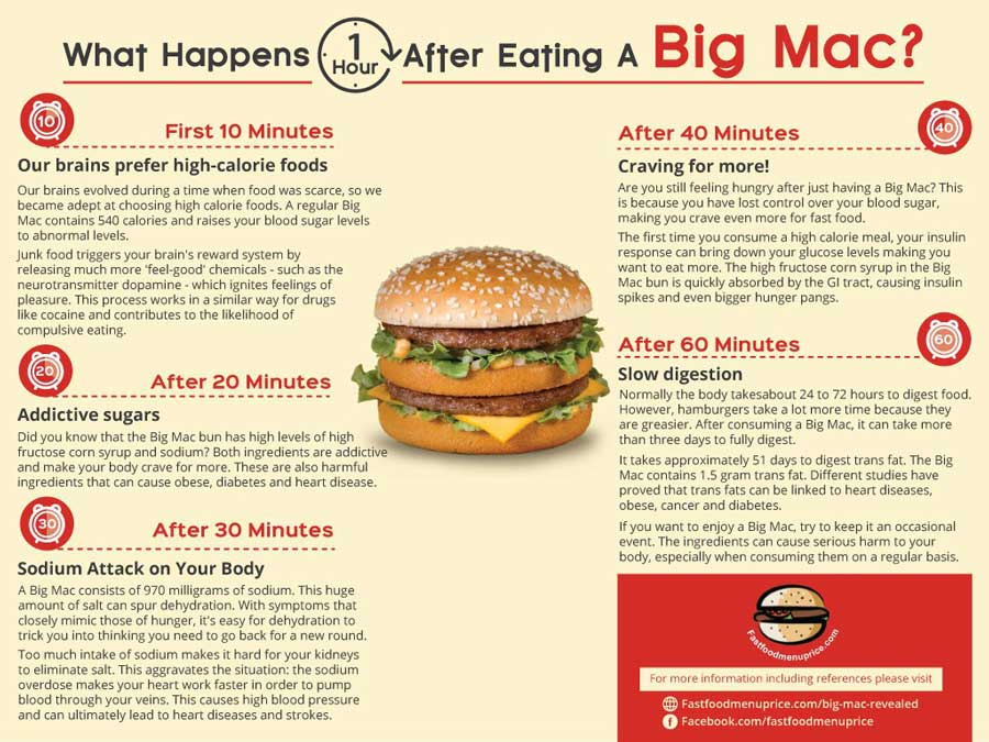 Big-Mac-Graphic