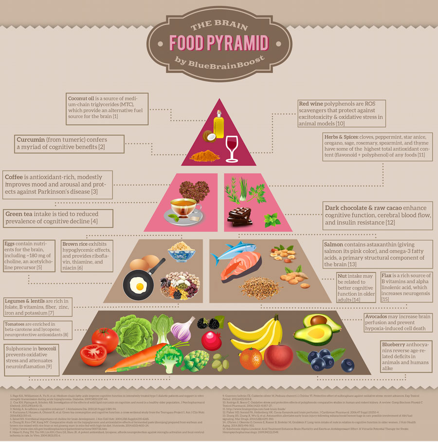 Brain-Food-Pyramid-Graphic