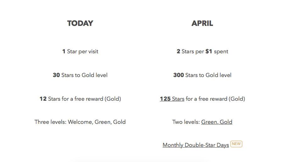 Starbucks-Rewards-Changes