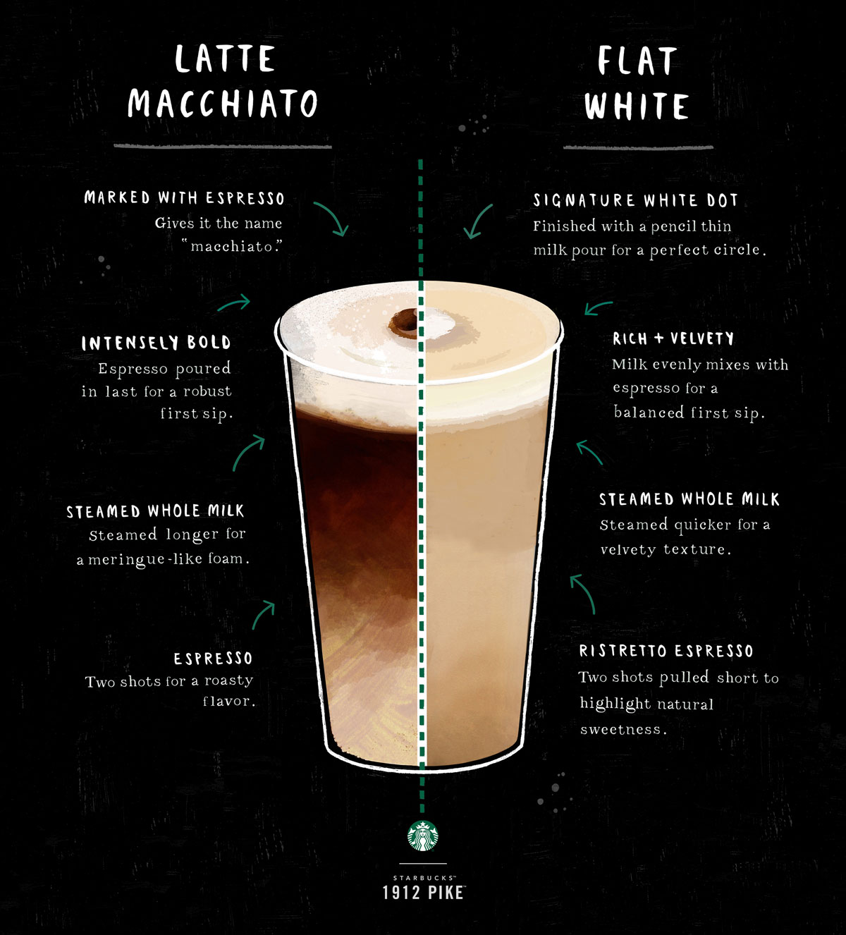 latte-macchiato-flat-white-01-1454567959