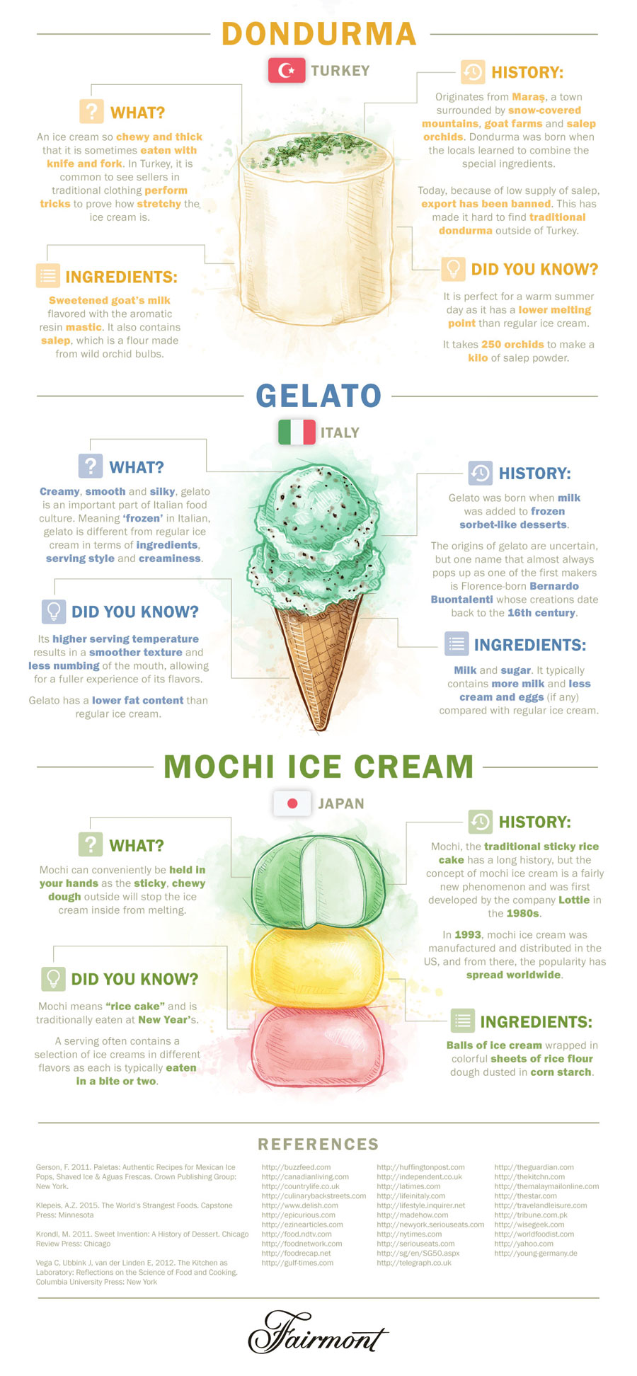 Ice-Cream-World-Graphic