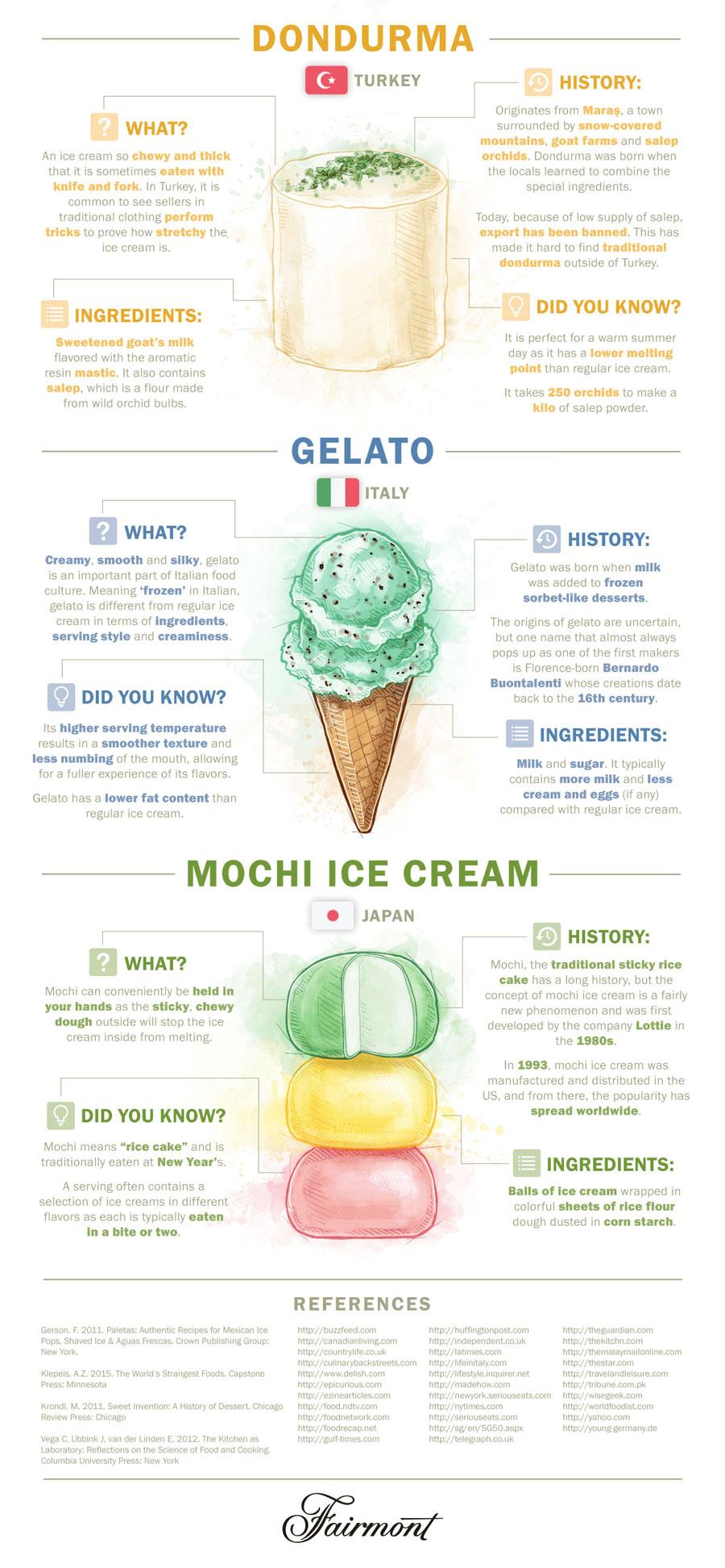 Ice-Cream-World-Graphic