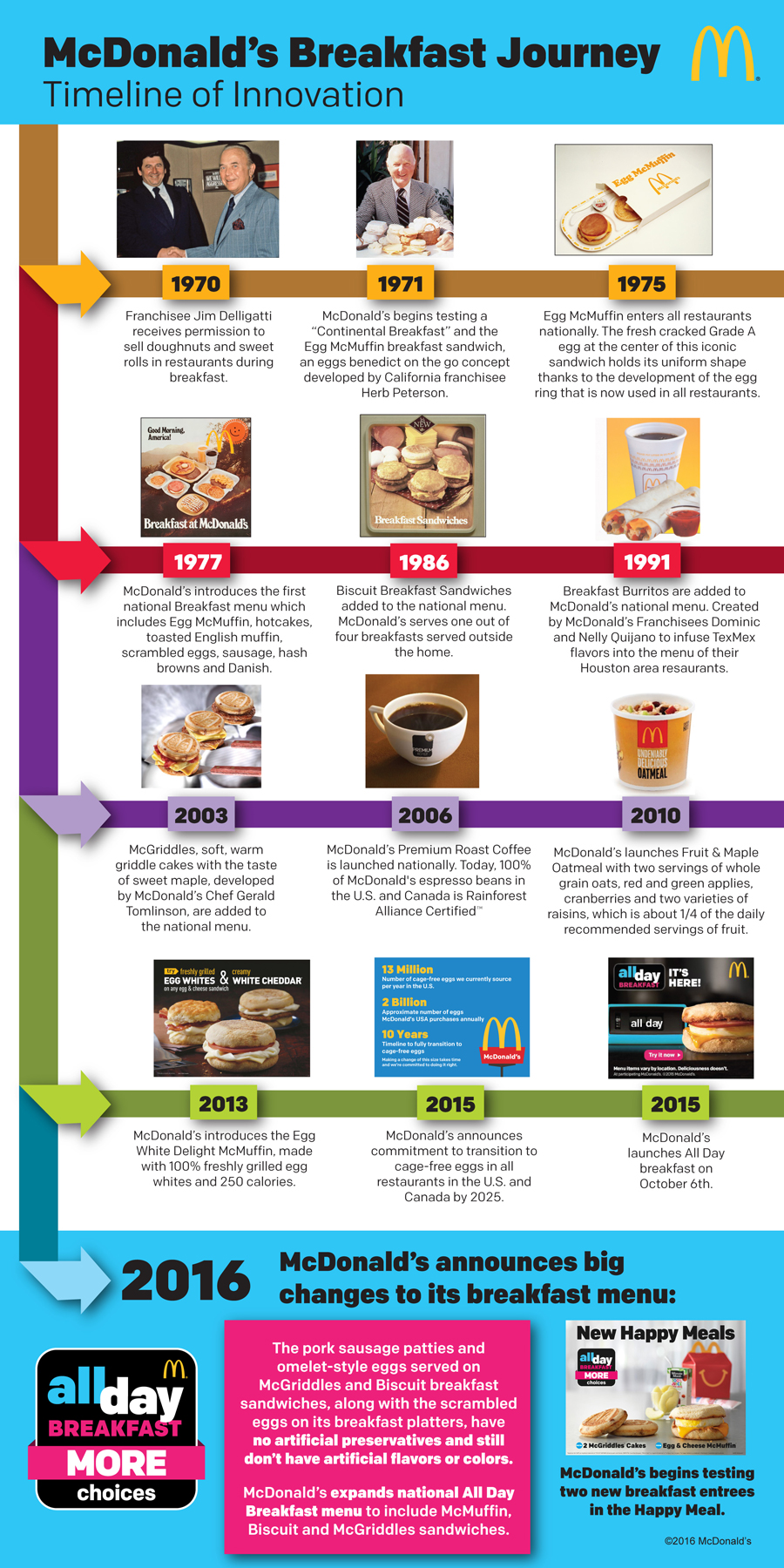 McDonald\'s Reveals Their Entire Breakfast History