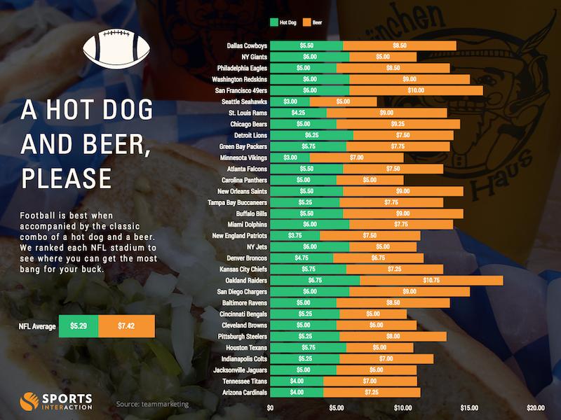 Hot Dog Super Bowl