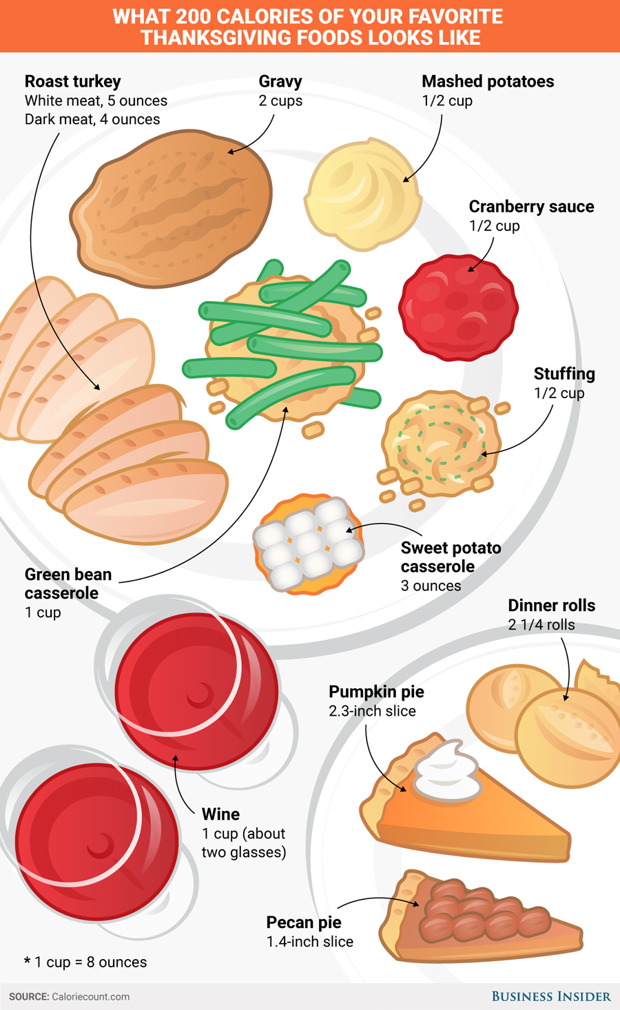 bi-thanksgiving-foods-200-cals
