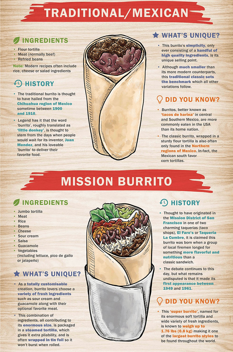 ultimate-burrito-guide-1_02