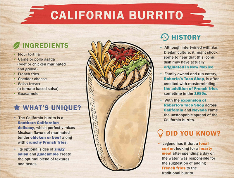 ultimate-burrito-guide-1_03
