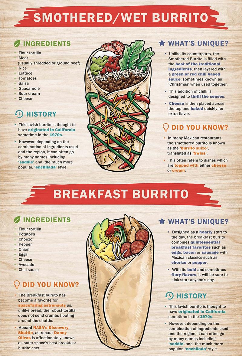 ultimate-burrito-guide-1_04