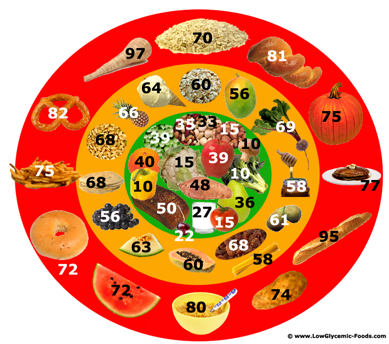 glycemic-index-food-chart