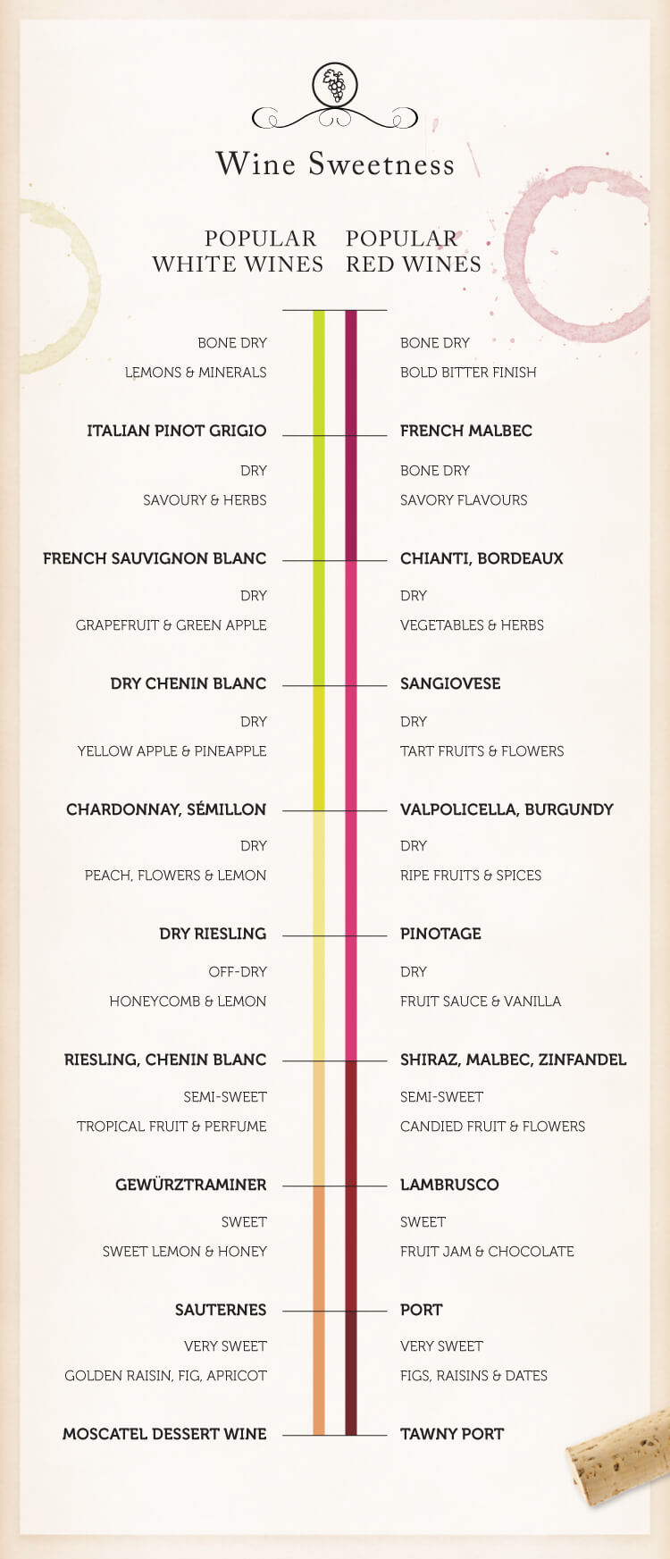 How To Pick Kitchen Paint Colors: This Wine 101 Series Of Charts Will Have You Looking Like