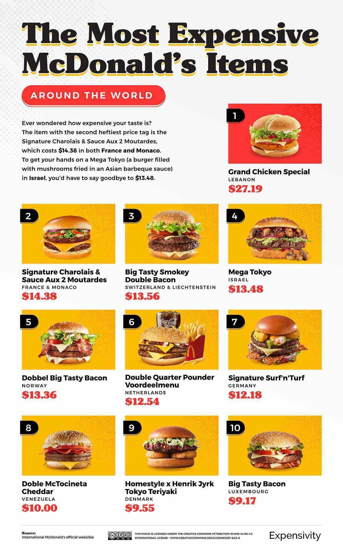 McDonald's Most Expensive Menu Items